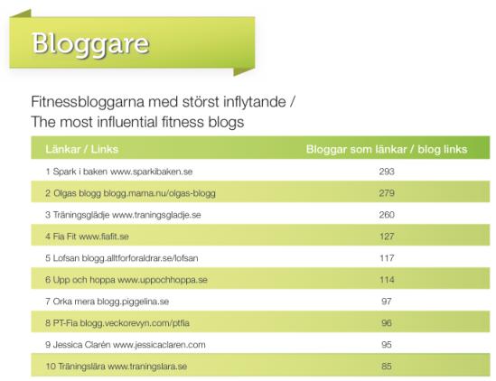 Sveriges största fitnessbloggar