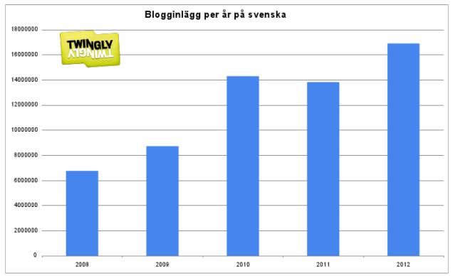 antal-blogginlägg